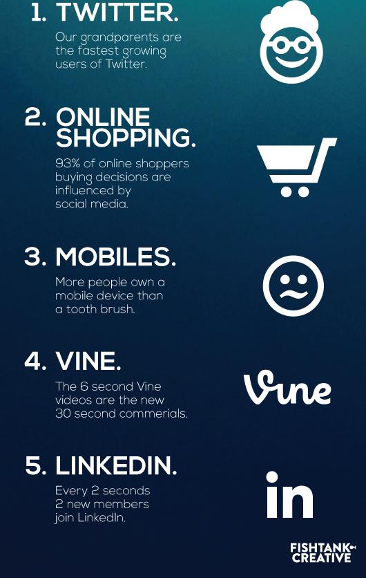Fish Tank Creative Social Media Fun Facts