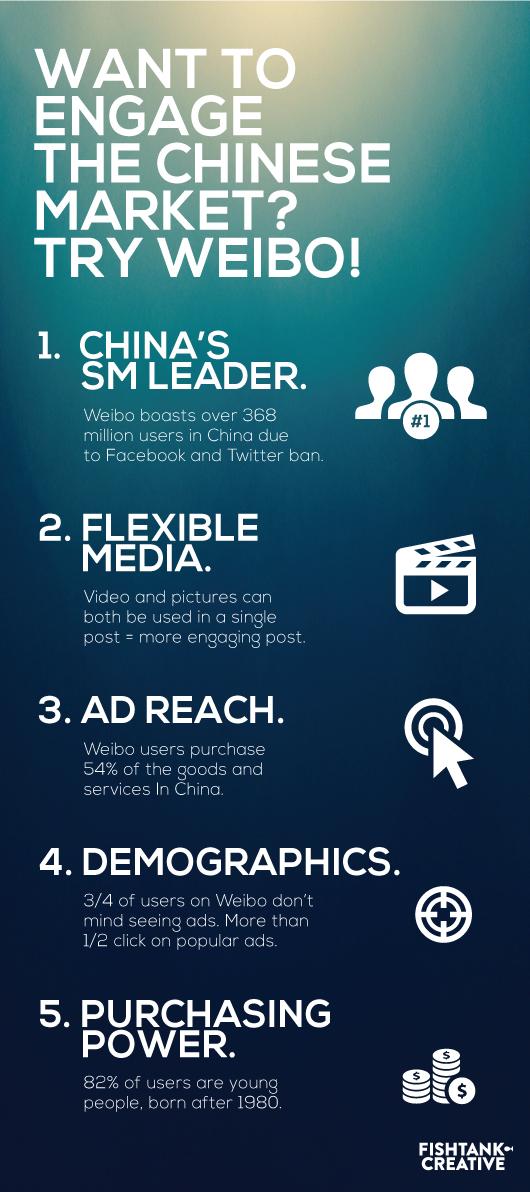 Fish Tank Creatibe Weibo Infographic