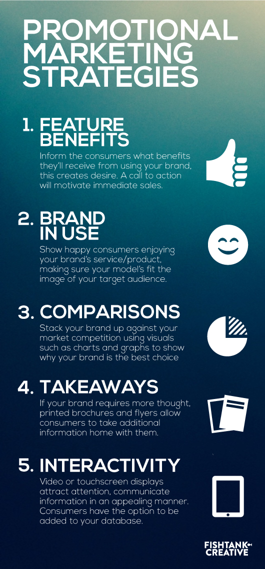 Promotional Marketing Strategies Infographic