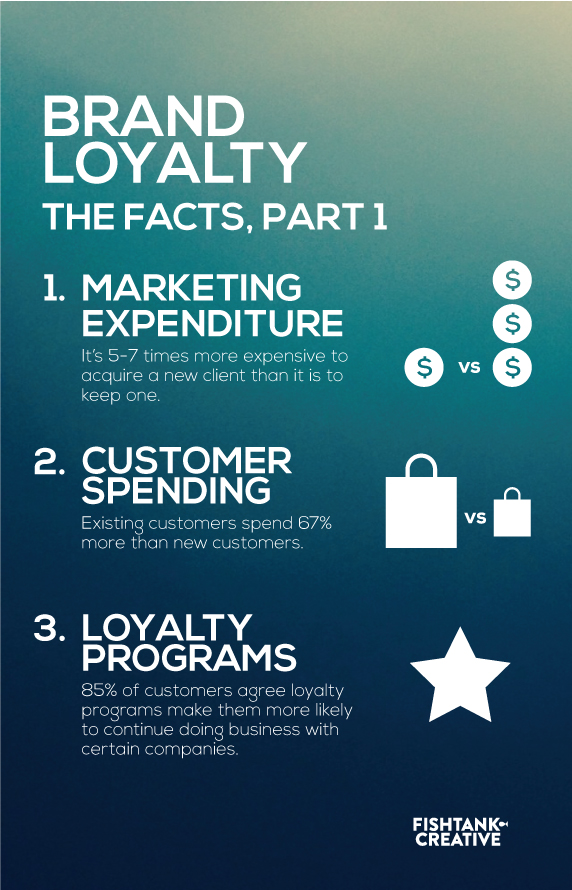 brand loyalty infographic
